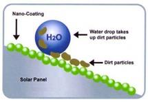 Solar Panel Nano Self Cleaning Coating