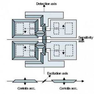 Ultra-high precision MEMS Inertial Measurement Unit