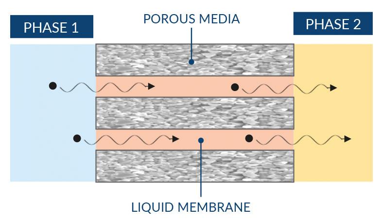 Liquid Membranes (LM)