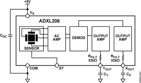 Precision, ±5 g, Dual-Axis, High Temperature iMEMS Accelerometer