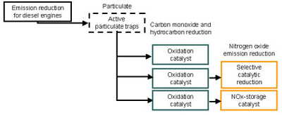 Catalysts for Diesel Engines