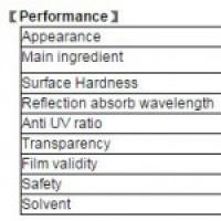 Water based transparent UV Protection coating